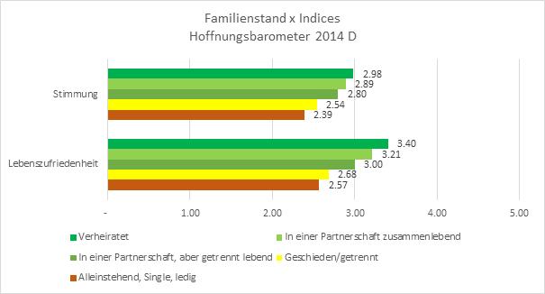 Wie viele singles gibt es in deutschland 2014